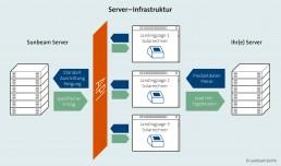 Architektur Server/API