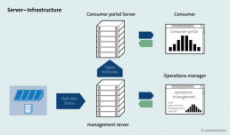 customer portal server infrastructure