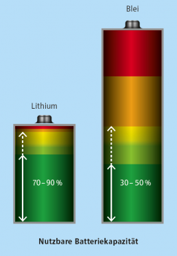 usable battery capacity in lead and lithium batteries