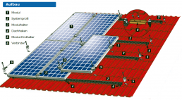 Exploded view of a photovoltaic rooftop installation