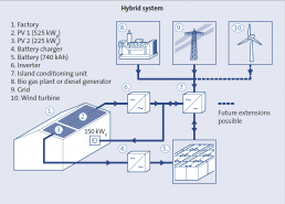 Illustration of a storage hybrid system from the RWE storage dictionary