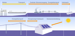 Scheme of oil-based electricity generation versus electricity from photovoltaics