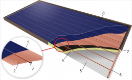 Cut through a thermal solar collector, Graphic: Sunbeam Communications