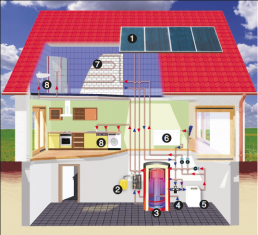 Cut through a house with a thermal solar system
