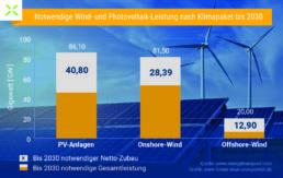 Diagramm zum Notwendiger Zubau erneuerbarer Energien