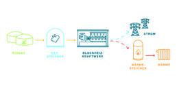 Eine Grafik zeigt, aus welchen Komponenten ein Biogas-Speicherkraftwerk besteht: Biogasanlage, Gasspeicher, Blockheizkraftwerk, Wärmespeicher