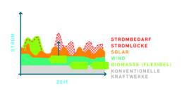 Eine Grafik zeigt, dass Biogas-Speicherkraftwerke flexibel dann Strom liefern können, wenn Stromlücken entstehen, d.h. wenn die Stromerzeugung aus Wind- und Solarenergie nicht ausreicht, um den aktuellen Strombedarf zu decken.