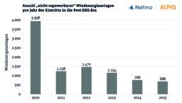 """Balkendiagramm, Anzahl """"nicht-repowerbarer"""" Windenergieanlagen pro Jahr des Eintritts in die Post-EEG-Ära"""