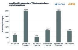 """Balkendiagramm, Anzahl """"nicht-repowerbarer"""" Windenergieanlagen pro Leistungsklasse"""